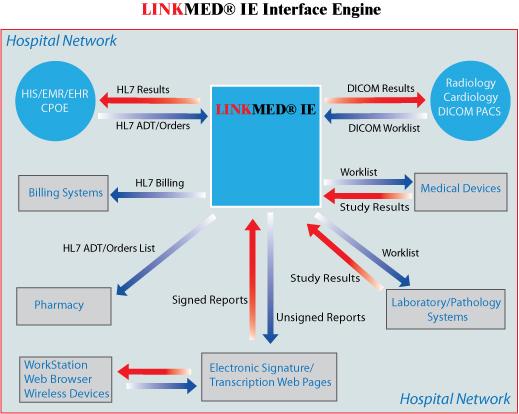 Linkmed 174 Hl7 Interface Linkmed 174 Worklist